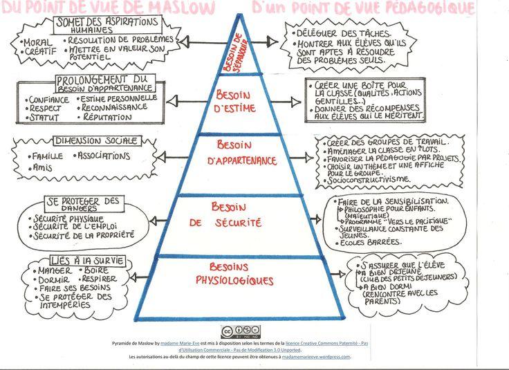 pyramide de Maslow des besoins pédagogiques