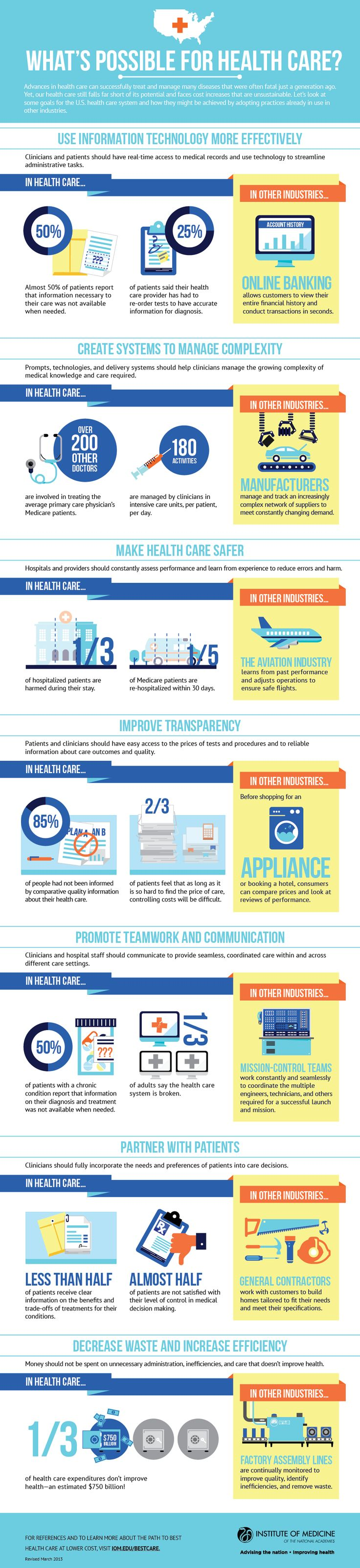 [Infographic] What's possible for health care? A look at some goals for the U.S. health care system and how they might be achieved by adopting practices already in use in other industries.