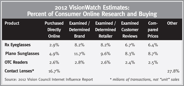 Percent of Consumer Online Research and Buying