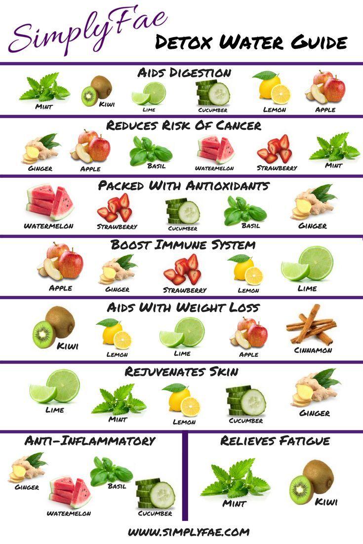 Entgiften Sie Ihren Körper mit fruchtgetränktem Wasser