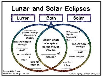 Lunar and Solar Eclipse Venn Diagram FREEBIE used with BJU Press, Science 4