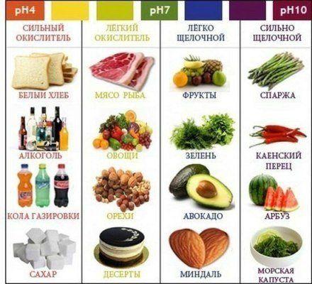 Щелочные продукты питания: таблица, список ощелачивающих и закисляющих продуктов