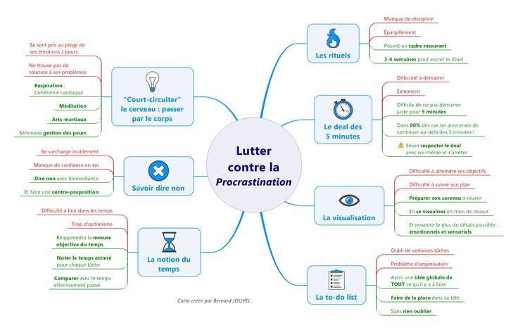 Vous reportez toujours vos tâches au lendemain ?   Camille DESTRAZ et Bernard JOUVEL nous montrent des solutions simples contre la procrastination ! Aujourd'hui, SIGNOS vous présente ces solutions dans cette map !