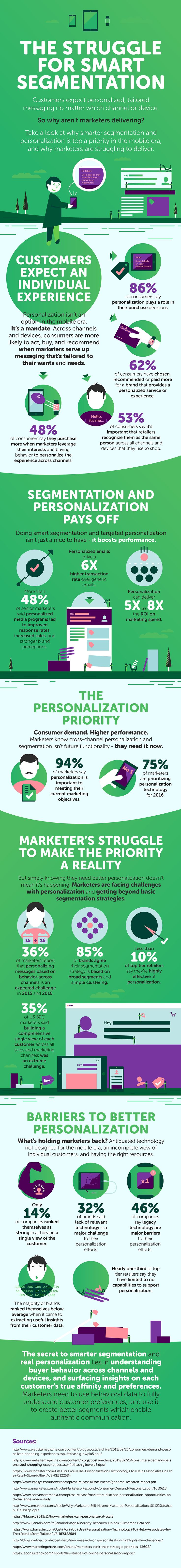 [Infographic] The Personalization Struggle in Hotel Marketing