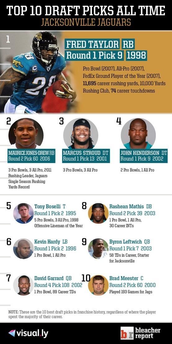 Top 10 Draft Picks of All Time: Jacksonville Jaguars