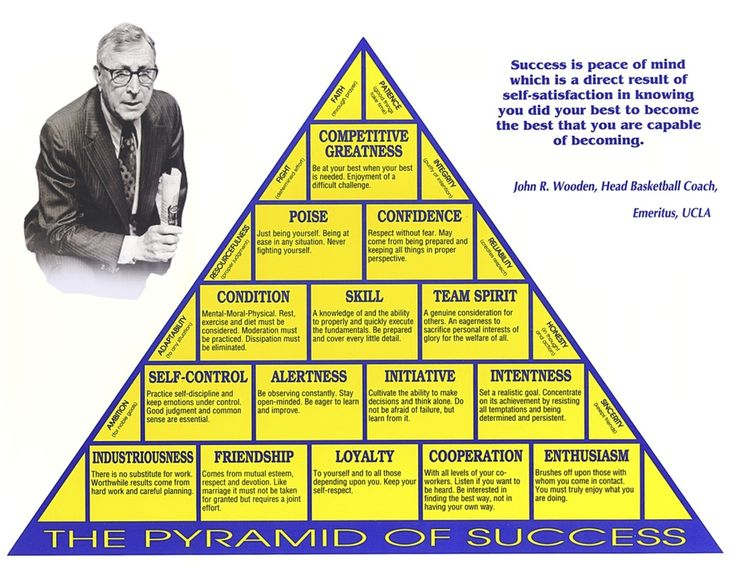 Coach woodens pyramid of success intriguing ideas