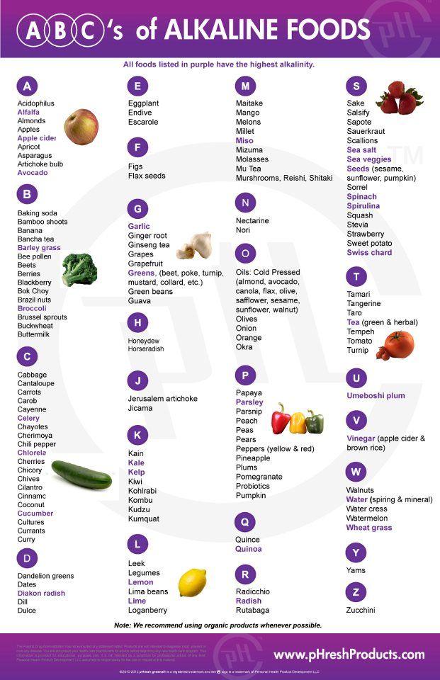 Best 25+ Ph food chart ideas on Pinterest Acidic food chart - ph chart