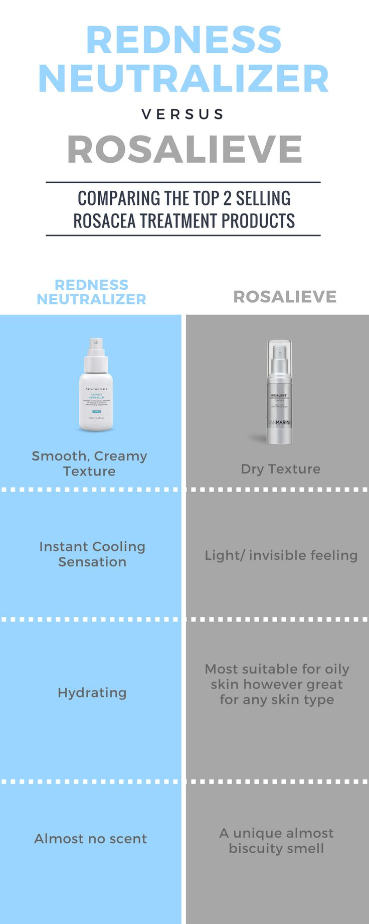 A first hand review of Skinceuticals Reness Neutraliser and Jan Marini Rosalieve