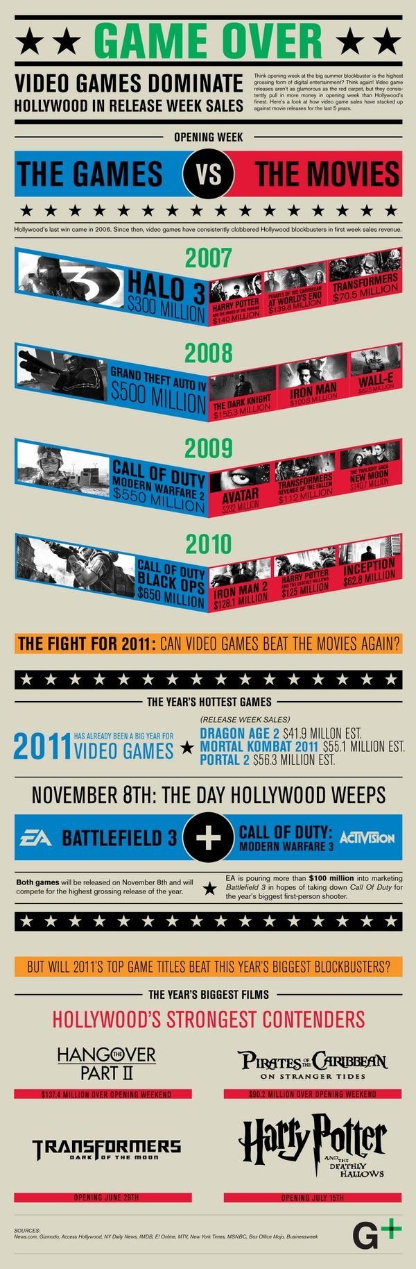 This infographic provides information for a comparison of sales of the opening week of movies versus the opening week of video games. This infographic