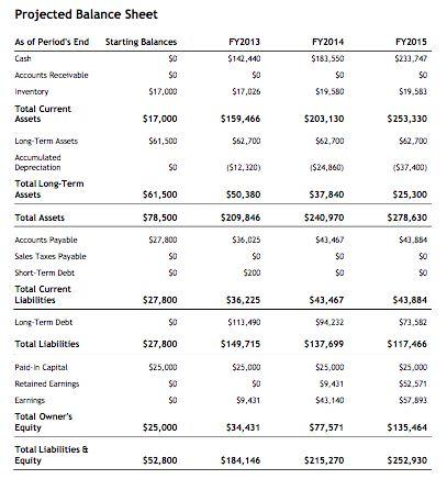 Professional balance sheet nfgaccountability – Professional Balance Sheet