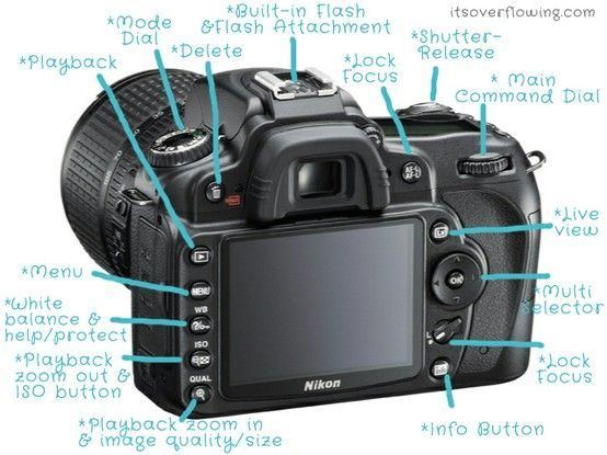eee5c23d8dd4944c9a70f4c0312be98b 4663 best cameras images on pinterest photography lessons