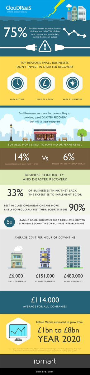 Best Business Continuity Infographics Images On