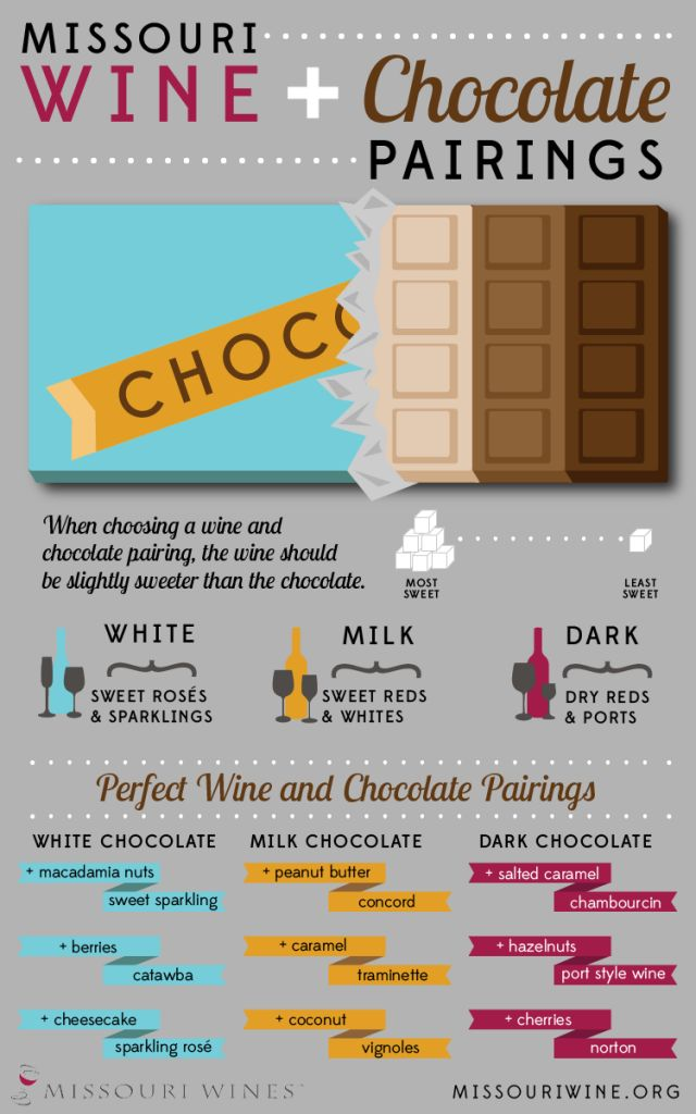 Wine + Chocolate = The Perfect Pair!  Chocolate and Wine Pairing Infographic