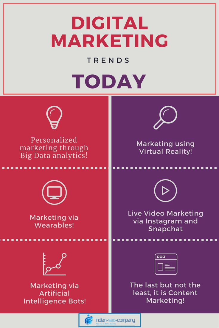 Have a fair idea of the popular digital marketing trends that are ruling the market in today's time here.