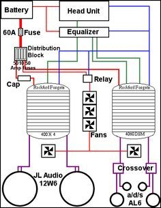 eee6e232ee2f13ca2d17b3ed24129773 audio 50 best car audio images on pinterest custom cars, custom car jl audio wiring diagram at readyjetset.co