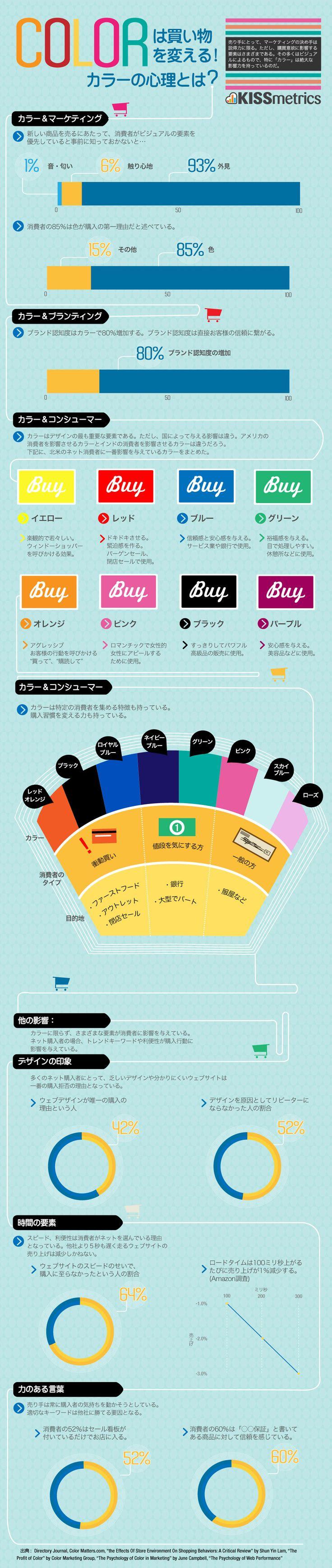 「カラーとマーケティングの関係性」カラーの心理学