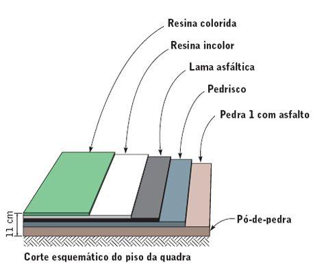 Quadra poliesportiva de resina sintética | Equipe de Obra