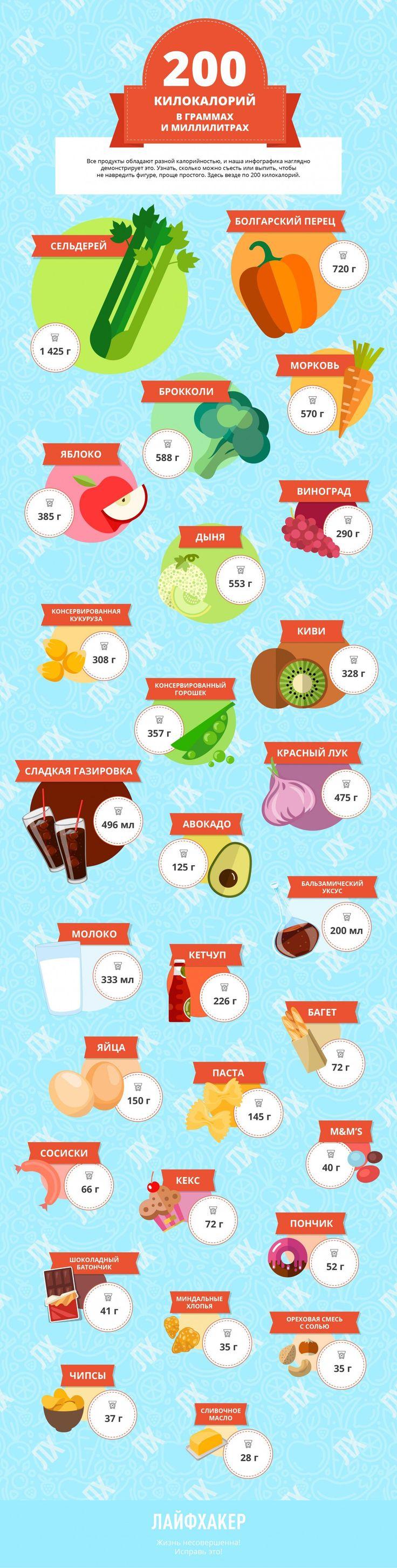 ИНФОГРАФИКА: Пропорции продуктов, равные 200 килокалориям - Лайфхакер