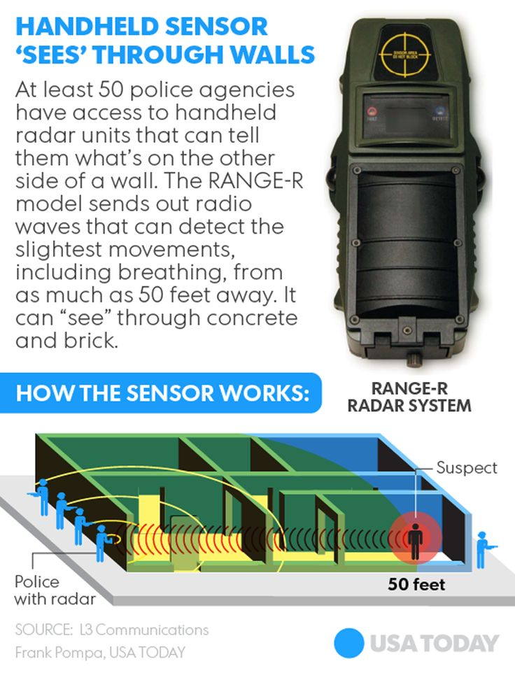 "THE GLOBAL POLICE STATE--NEW POLICE RADARS CAN ""SEE"" INSIDE YOUR HOMES - At least 50 U.S. law enforcement agencies have secretly equipped their officers with radar devices that allow them to effectively peer through the walls of houses to see whether anyone is inside, a practice raising new concerns about the extent of government surveillance."