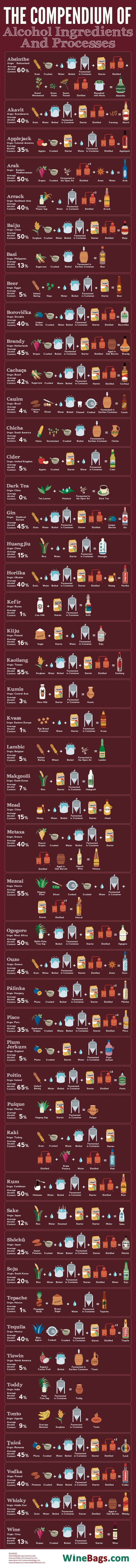 The Compendium of Alcohol Ingredients and Processes #Infographic #Food