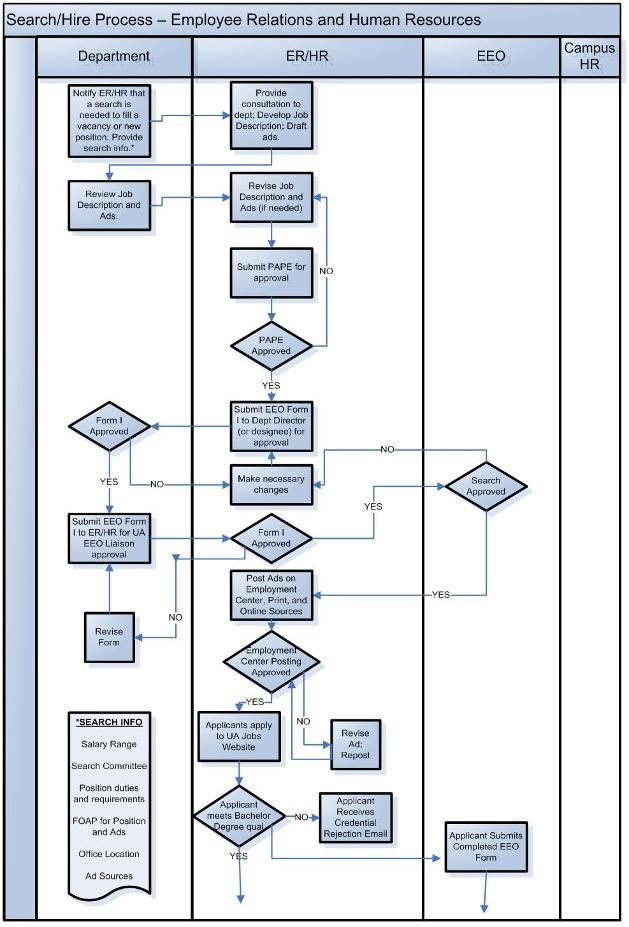 Use Case Diagram For Human Resource Management System Human Resource Management System Data Flow Diagram Use Case