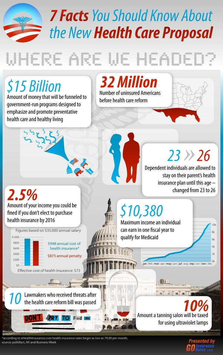 Health care is a big business and a big concern in the US.  The health care reform bill aims to send 15 billion dollars to government run programs tha