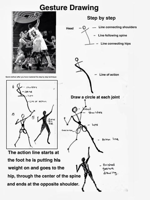 The Helpful Art Teacher: Gesture Drawing: Giving The Human Figure A Sense of Movement. Great lesson to help kids learn draw figures.