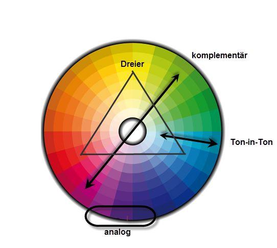 Wie Sie mit dem Farbrad harmonische, interessante und unerwartete Kombinationen zusammenstellen können.