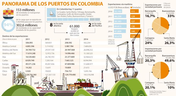 Por 11 puertos pasa 94% de la carga total