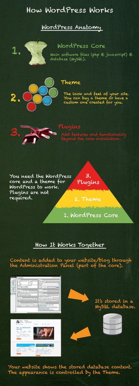 Wordpress inside
