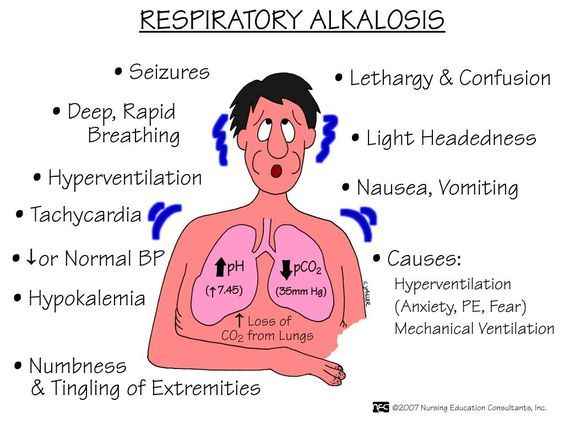 Symptom finder - The causes of respiratory acidosis and ...