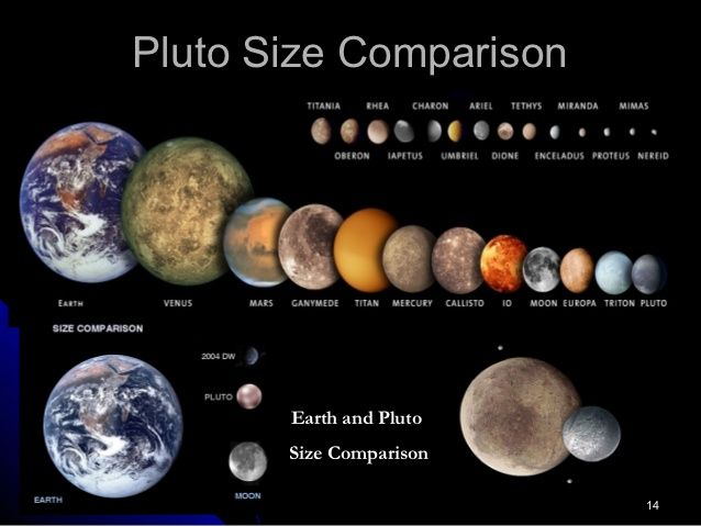 mercury size compared to other planets - photo #9