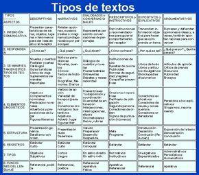 esquema tipos de textos