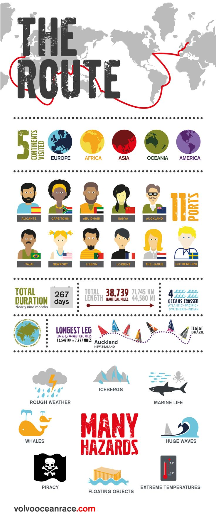 Fun & interesting facts about the route around the world!