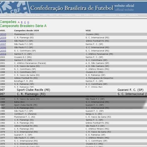 Em site oficial, Fifa passa a considerar Fla como hexacampeão  Dois meses e meio depois da CBF decidir reconhecer o Flamengo como campeão brasileiro de 1987, juntamente com o Sport, a Fifa alterou o perfil do Rubro-Negro carioca em seu site oficial. Na lista dos principais títulos do clube, a entidade que controla o futebol mundial relaciona agora seis títulos nacionais (1980, 82, 83, 87, 92 e 2009).  A CBF também alterou a lista de campeões brasileiros em seu site oficial, colocando dois…