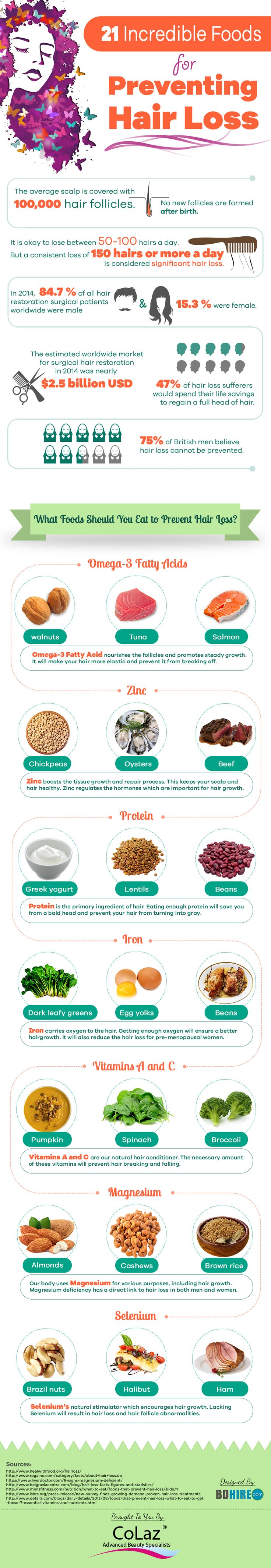 21 Incredible Foods For Preventing Hair Loss #Infographic #Food #Health