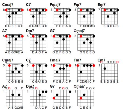 jazz chord progression practice