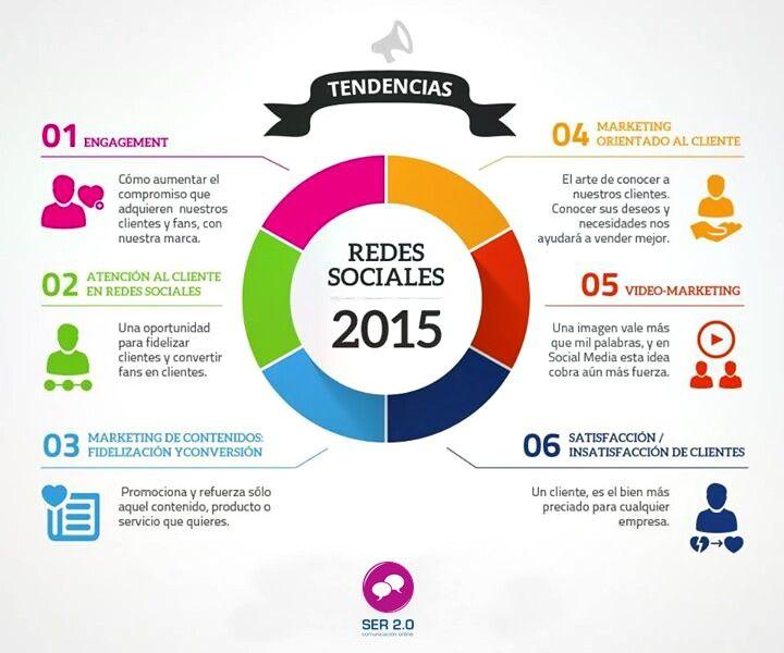 Las tendencias que predominan en las #RedesSociales en este 2015.