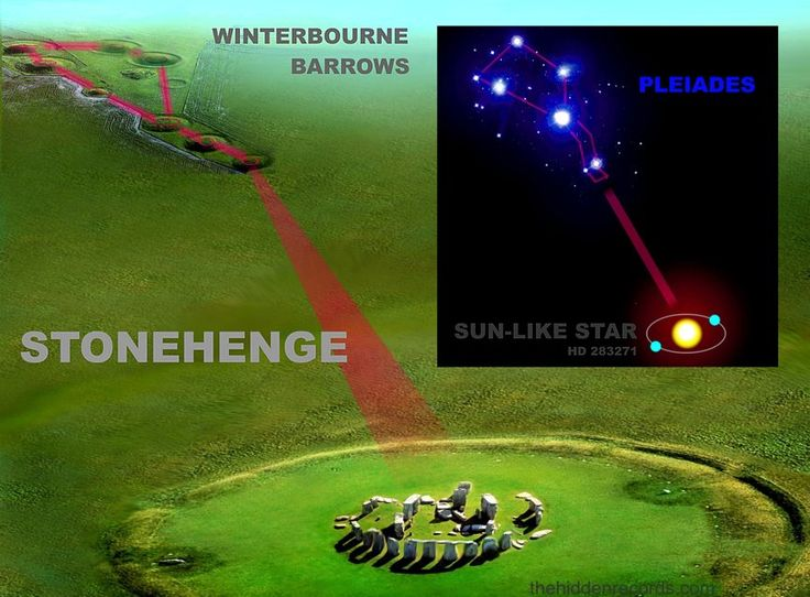 THE GREATEST SECRET OF HUMANITY... Ancient star visitor star maps have been deciphered in ancient civilizations globally ... All have an encoded message showing the position of an alien Sun star system identifying human origins. The same secret is found with the pyramids of Egypt and the Maya, the Inca, the Sumerians and... http://thehiddenrecords.com/stonehenge --   https://www.facebook.com/media/set/?set=a.110255755771747.11419.100003619698101=3