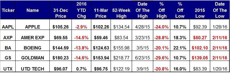 How To Trade 5 Dow Stocks Still In Bear Market Territory