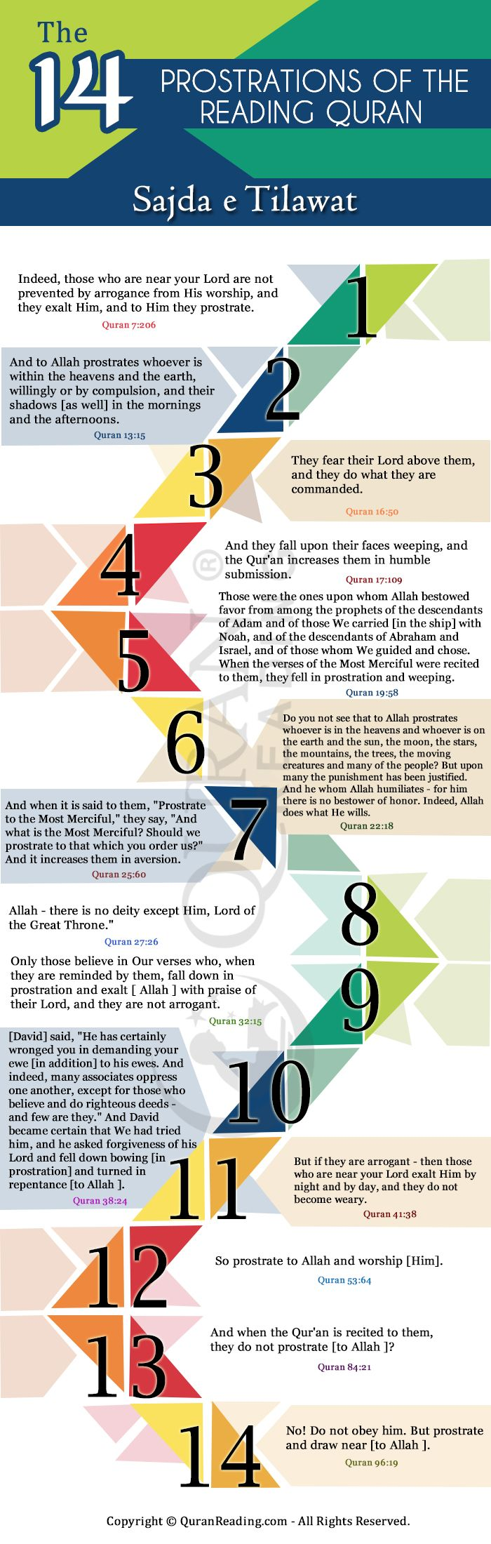 Significance, Method And Regulations Of Sajdah (Prostration) Tilawat  #quran