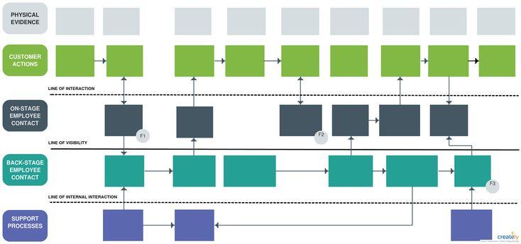 service blueprint template editable service blueprint. Black Bedroom Furniture Sets. Home Design Ideas