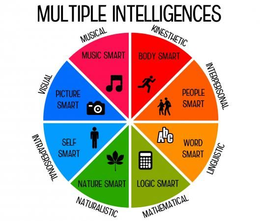 """MUST TEACH to Ss Multiple Intelligences!! There are so many awesome ideas on the web/TPT about using kid-friendly language to explain what type of """"smart"""" they are."""
