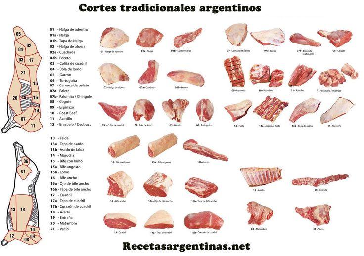 Cortes de Carne Argentinos | Recetas de Cocina Argentina Fáciles y Para Todos los Gustos.