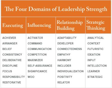 When you discover your Top 5 Talents, you also discover how they can be leveraged to build leadership strength!!