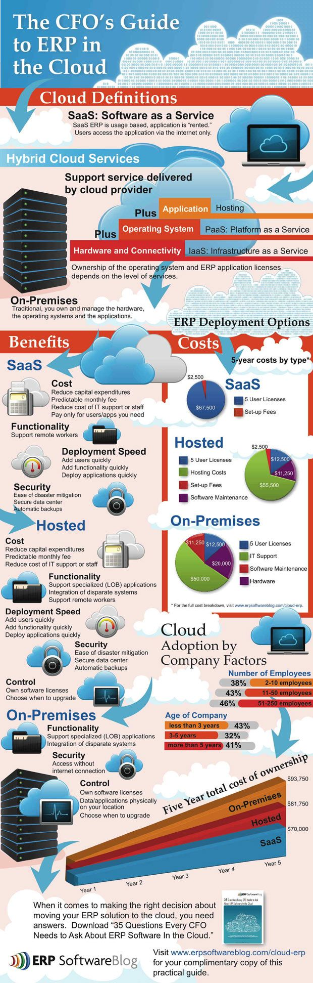The CEOs guide to cloud and the ERP.
