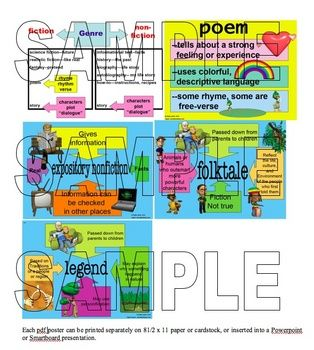 Genre posters, 5 total:  One lists examples of fiction and nonfiction genres, the other 4 illustrate and define the attributes of poem, expository nonfiction, folktales, and legend.  Print the pdf file as posters, or insert into your Powerpoint or Smartboard presentation.