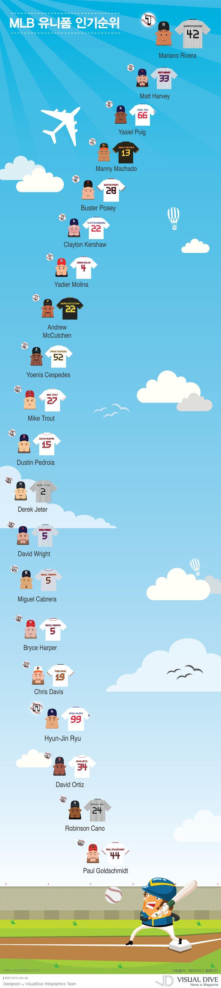 """[인포그래픽] MLB 유니폼 판매순위, 류현진 유니폼은 몇 위? #MLB / #Infographic"""" ⓒ 비주얼다이브 무단 복사·전재·재배포 금지"""