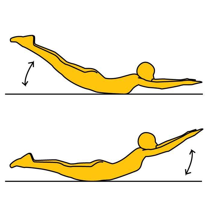 ■やり方 ※画像参照 1.床にうつ伏せになり、両手両足は伸ばします。  2.両手両足はピンと伸ばし、  全身もまっすぐな状態を  保つようにします。  3.両脚は閉じて、伸ばした手は  手の平を床に向けます。  ※手は肩幅に開いて伸ばします。  4.両脚を天井に向かって上げ、  両手は床に着く直前まで下げます。  ※画像参照  5.下腹を中心にして、ゆりかごのように  脚を上げる、手を上げるというように  動作します。  ※画像参照  これを20秒〜30秒×3セット行いましょう。