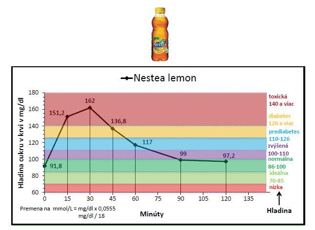 """Ako ovplyvňuje krvný cukor """"nevinné"""" Nestea???  Mnohí ľudia si kupujú tento nápoj, pretože je to údajne zdravý čaj s minimom cukru.  Hmmm, 0.1% čajového extraktu pridáva na hodnote...  Zloženie: voda, cukor, regulátory kyslosti: kyselina citrónová a citran sodný, čajový extrakt (0,1%), citrónová šťava (0,1%) z koncentrátu, aróma, antioxidant kyselina askorbová Energetická hodnota v 100 ml: 124 kJ/29 kcal, S = 7 g/ z toho cukry 7 g, T = 0 g, B = 0 g.  500 ml = 35 g cukru!!!"""